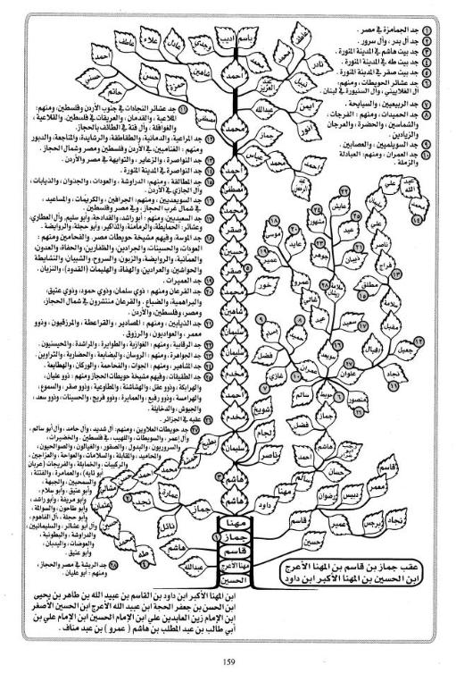 تحميل كتاب الجوهر العفيف في معرفة النسب النبوي الشريف
