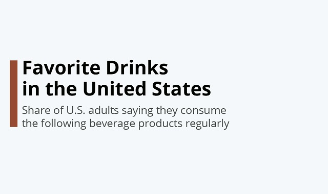 The Most Popular Drinks in the USA