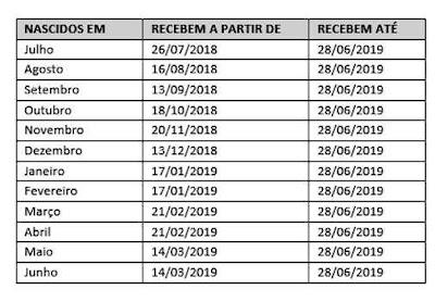 Confira o calendário do abono salarial 2018