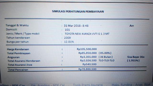 Simulasi Hitungan Pembiayaan Kredit Dengan Jaminan BPKB Mobil Toyota New Avanza VVTI G 1.3 MT Tahun 2009 melalui perusahaan pembiayaan BFI FINANCE Maret 2018