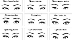 Tipos de forma de ojos