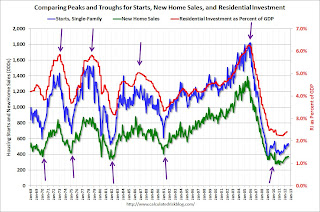 Starts, new home sales, residential Investment