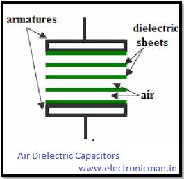 एयर डाइलैक्ट्रिक कैपसिटर्स किसे कहते है।