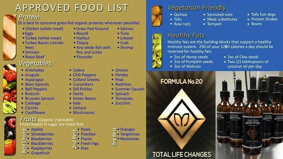 Foods For Life Final Review