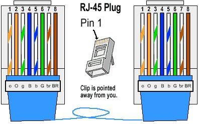 Bagaimana membangun sebuah kabel Cat 5