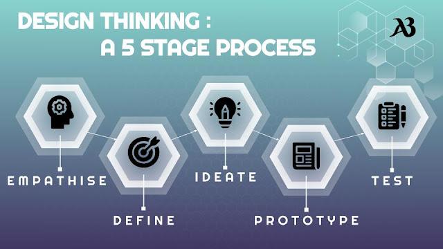 Memulai bisnis dengan design thinking