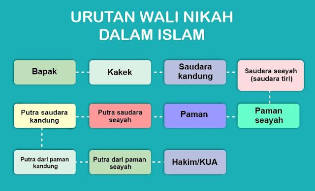 Urutan Wali Nikah Dalam Islam Lengkap Dengan Tabelnya