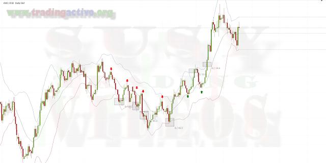 Las mejores estrategias  para el Trading  Swing