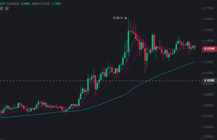 Zilliqa price aim for new highs at $0.18