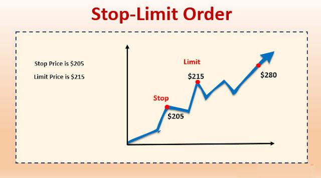 Lệnh Stop Limit được hoạt động như thế nào?