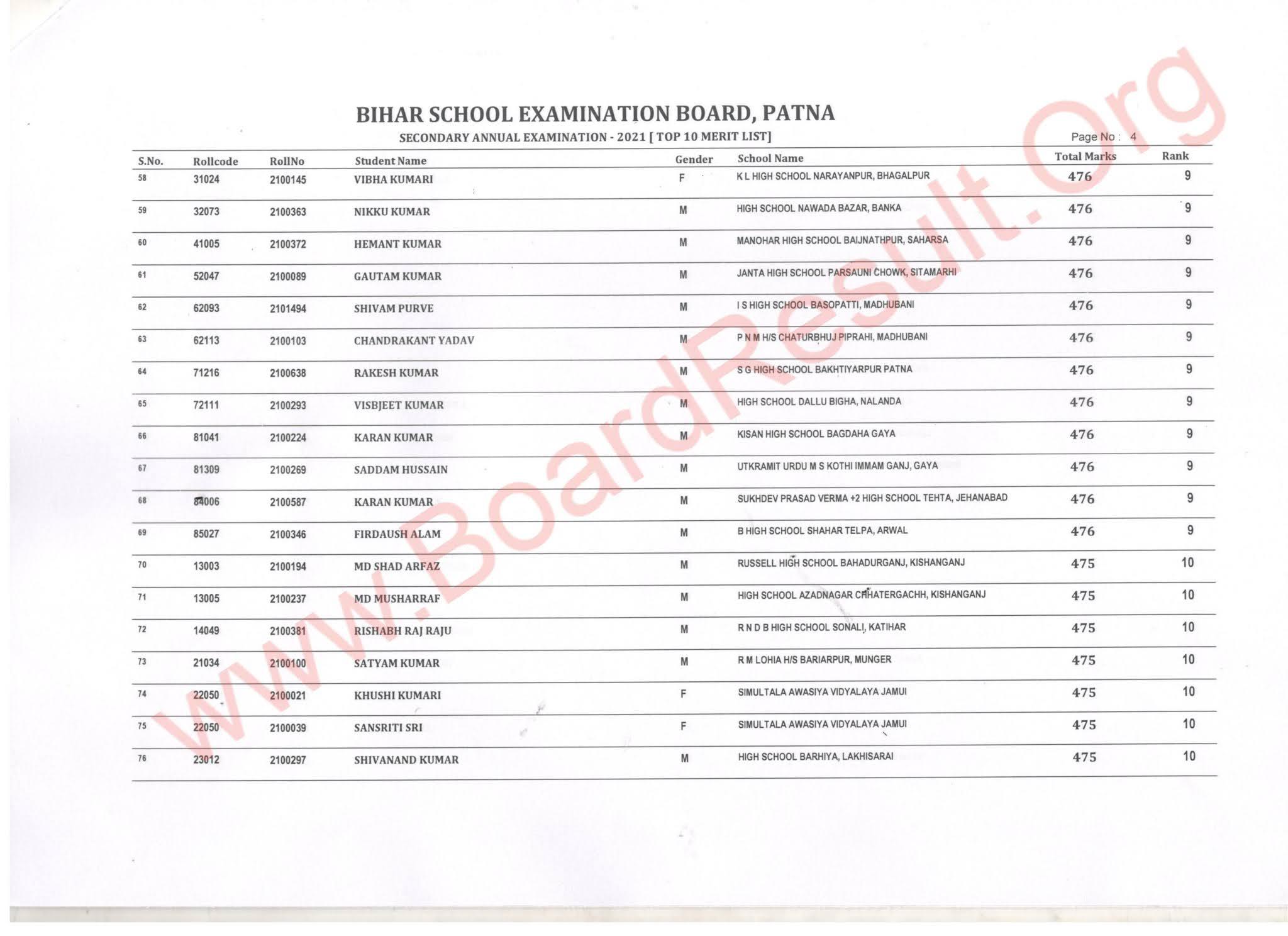Bihar board 10th topper 2021 list