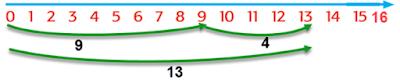 panjang kedua rumput 9+4=13 www.simplenews.me