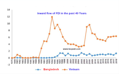 Inflows of FDI
