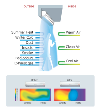 Air Curtain & Air Door Specialists: The Imperative Advantages of ...