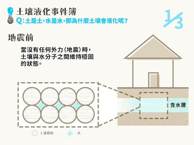 沒有地震時,土壤與水分子之間,維持穩固分離狀態