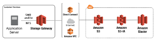 aws cloud archtects cloud front aws