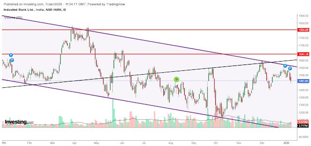 INDUSIND Bank (INDUSINDBK) Technical Levels & Price Target Analysis - 07012020 price