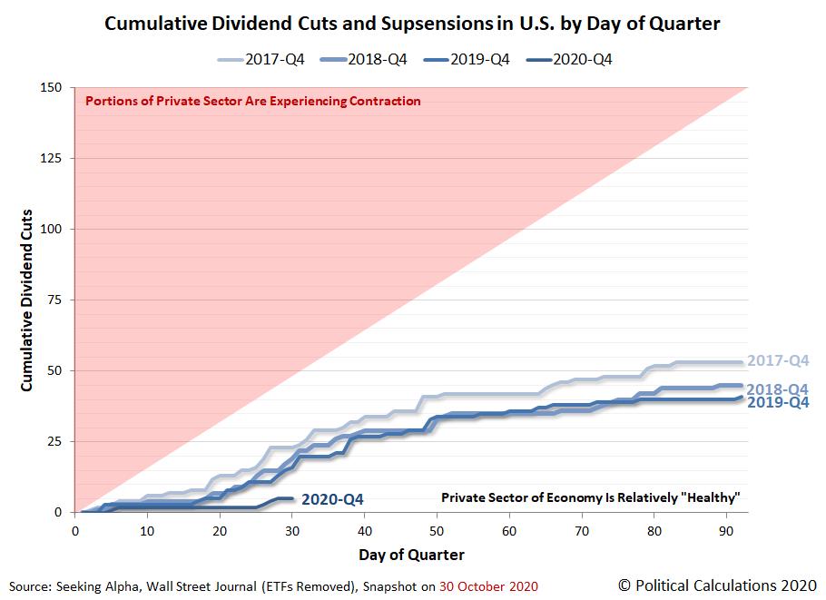 Cumulative Total Dividend Cuts in U.S. by Day of Quarter, 2017-Q4 vs 2018-Q4 vs 2019-Q4 vs 2020-Q4, Snapshot 2020-10-30