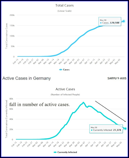 actives-cases-of-coronavirus-in-germany