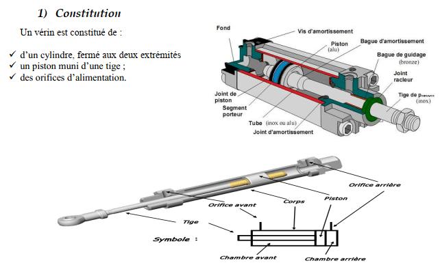 Analyse des circuits pneumatiques Électromécanique des Systèmes Automatisées-ESA-OFPPT-PDF