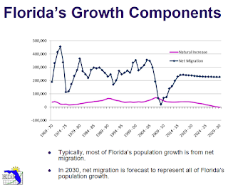 Florida Growth Components