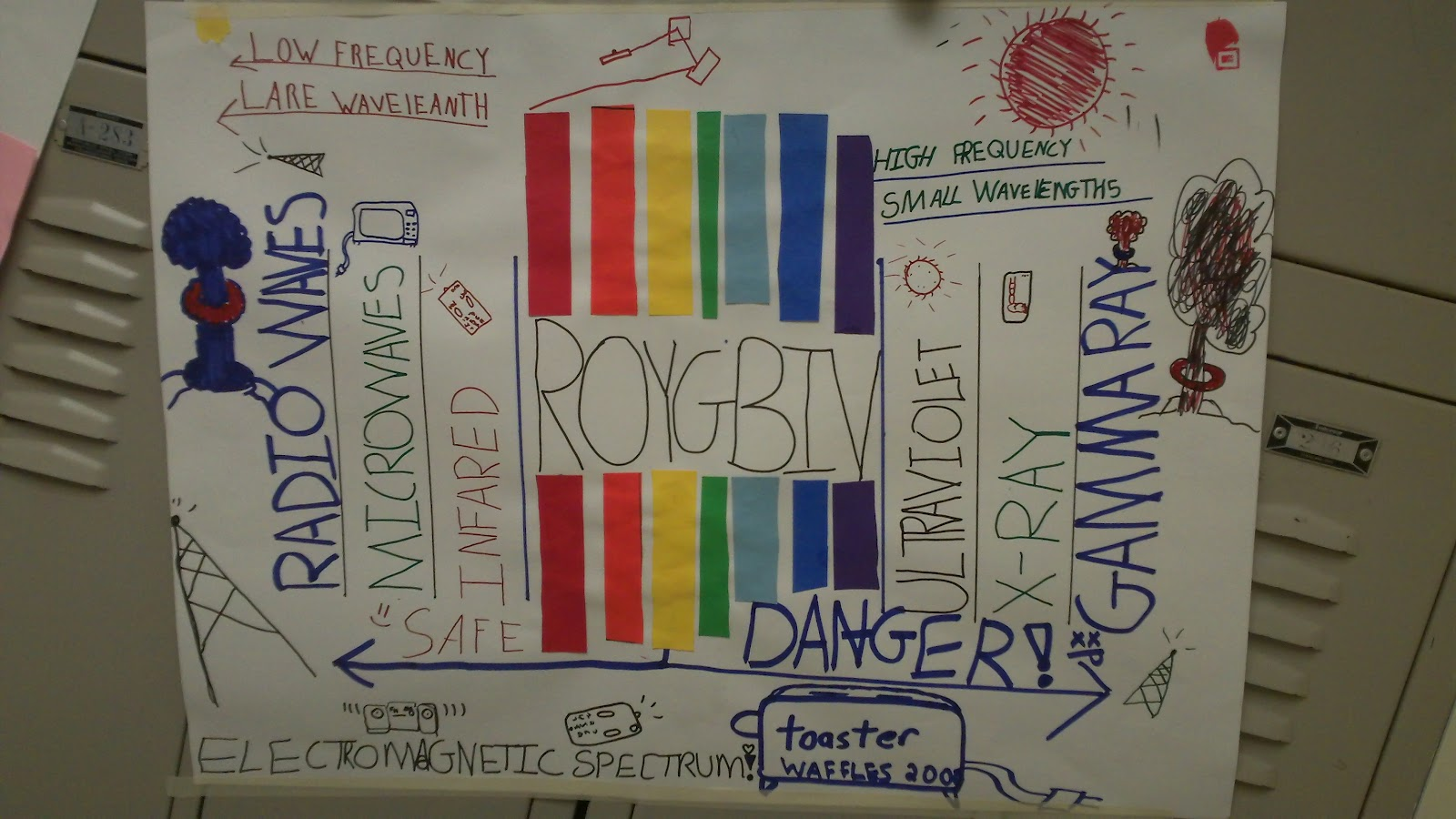 Welcome To Fahyscience Electromagnetic Spectrum Posters