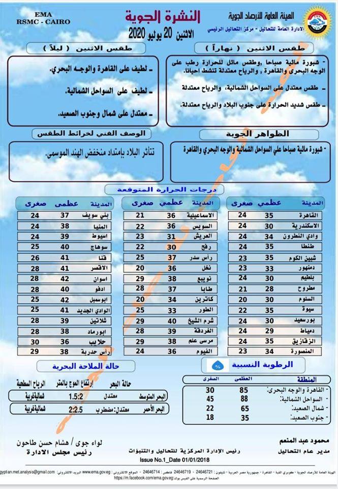 اخبار طقس الاثنين 20 يوليو 2020 النشرة الجوية فى مصر