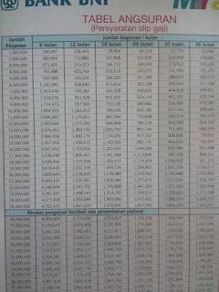 Syarat dan tabel angsuran KTA Mirai+ Bank BNP 2019