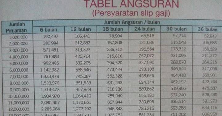 Syarat dan tabel angsuran KTA Mirai+ Bank BNP 2019 ...
