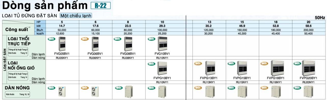Điều hòa công nghiệp Packaged R-22 một chiều lạnh