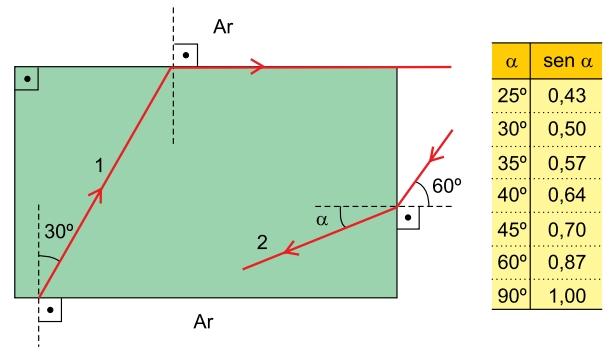 Albert Einstein 2021: Dois raios de luz monocromática e de mesma cor, 1 e 2, atravessam um bloco transparente, imerso no ar, com a forma de um paralelepípedo reto-retângulo, conforme a figura.