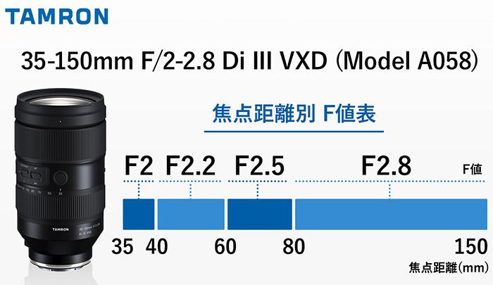 График изменения значения максимально доступной диафрагмы в зависимости от фокусного расстояния в объективе Tamron 35-150mm f/2-2.8 Di III VXD (A058)