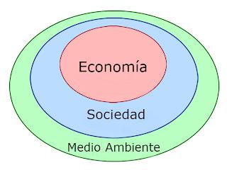 composición de una economía sustentable