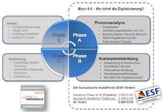 yourIT - Geförderte Beratung - Wo lohnt die Digitalisierung