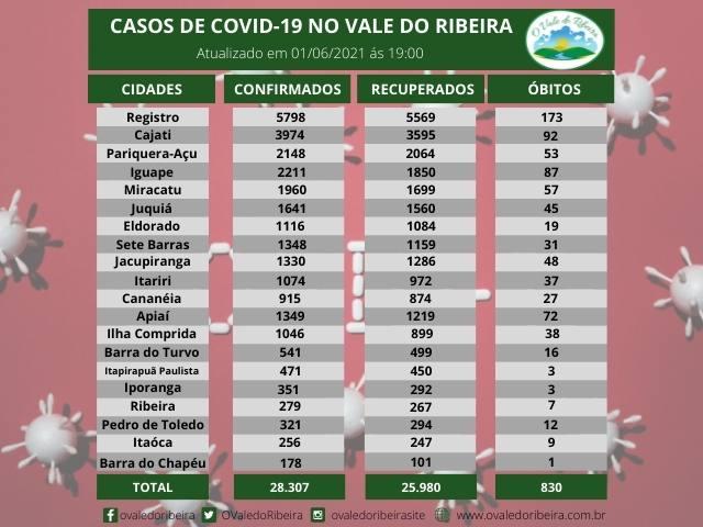 Vale do Ribeira soma 28.307 casos positivos, 25.980 recuperados e 830 mortes do Coronavírus - Covid-19