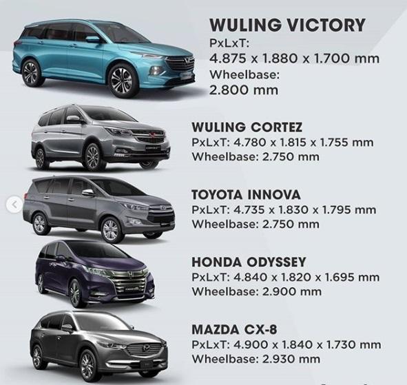 ukuran Dimensi Wuling Victory