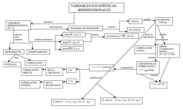 Mapa conceptual de variables estadísticas bidimensionales