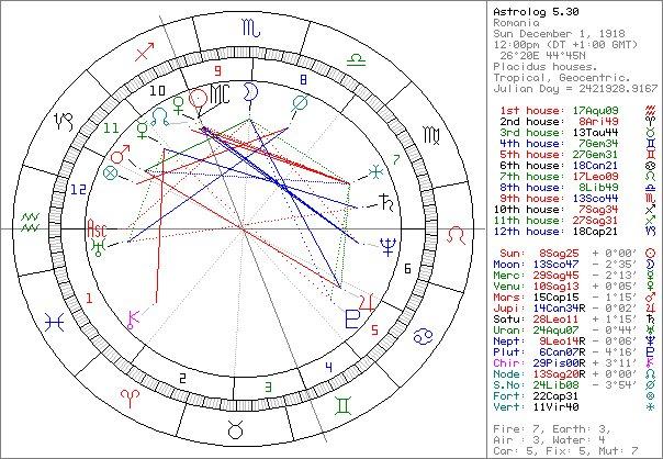 horoscop urania gemeni 7 february 2020