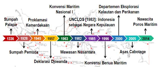 Rangkuman Geografi Kelas 11 Indonesia Poros Maritim Dunia