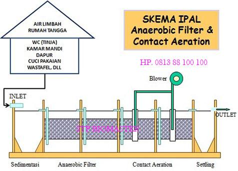 instalasi pengolahan air limbah biomaster biotech