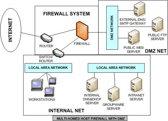 Blog Redes: DMZ. Funcion. Configuraciòn Habitual. Ventajas y Los Servicios.