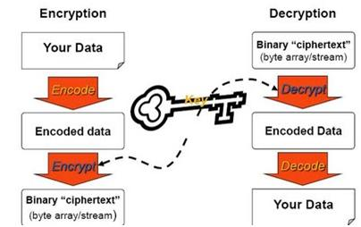 Encrypt/decrypt data in ASP NET using Symmetric Algorithm