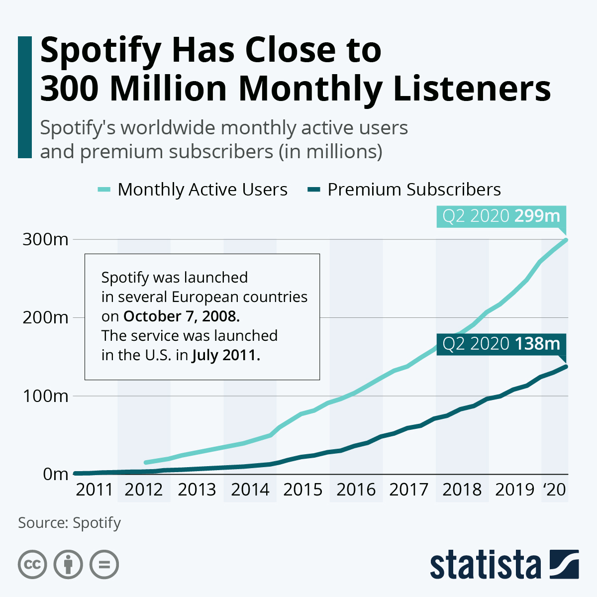 Spotify Has Close to 300 Million Monthly Listeners#Infographic