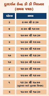 STD 6 Home Learning Video | Gujarat e Class Daily YouTube Online Class ,DD Girnar Live Class