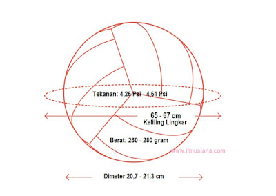 Ukuran berat Bola Voli standar internasional nasional