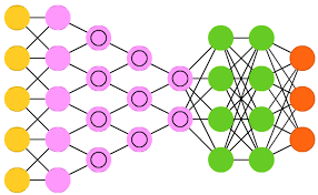 Uses of Neural Network