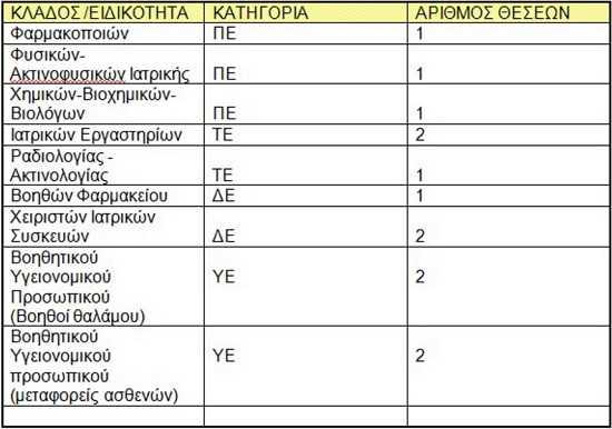 korinthia-prokhryksh-13-thesewn-proswpikou-sto-nosokomeio-korinthou