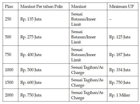 tabel manfaat pertahun dan minimum Uang Pertanggungan dari Medical Plan