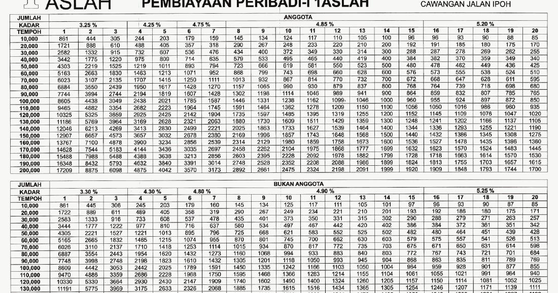 Afpmbai Loan Table 2018