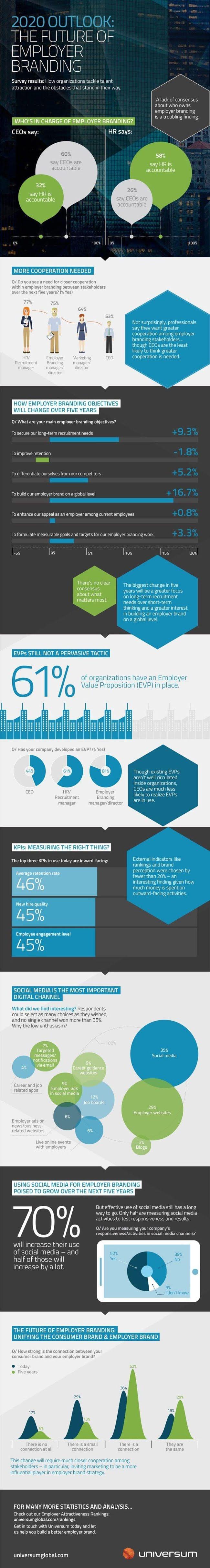 Employer Branding: Is it Important in 2020?